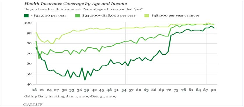 Health insurance metrics