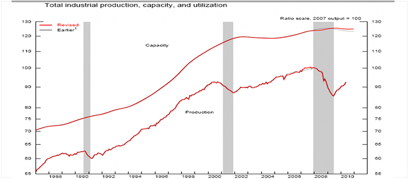 Industrial Production Capacity Utilization Performance