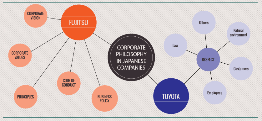 Corporate Philosophy in Japanese companies