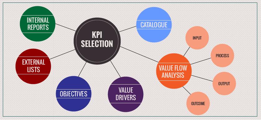 KPI Selection