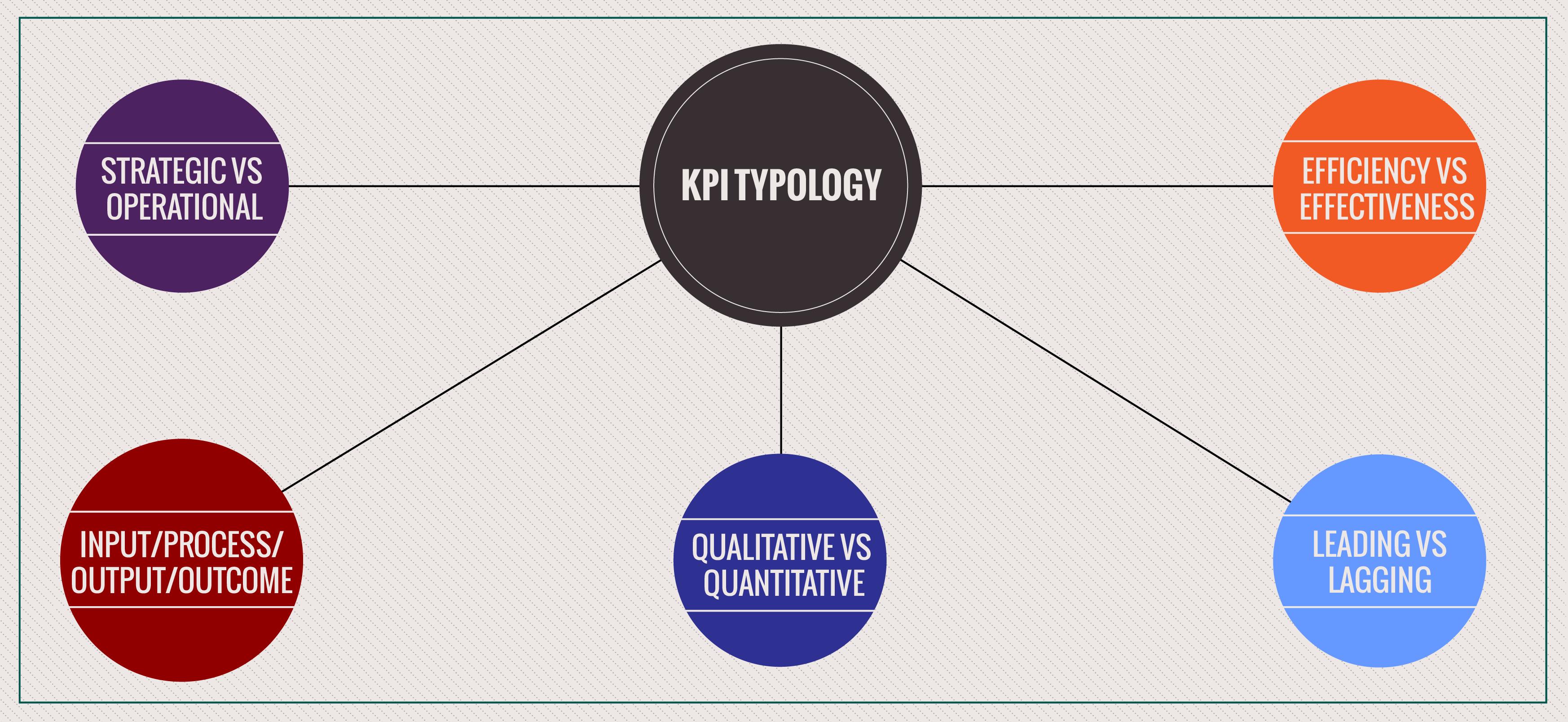 KPI typology