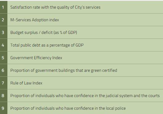 Governmental KPIs