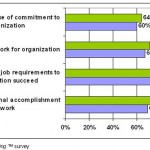 Employee engagement measures score low – What's Working™ study