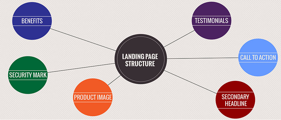 Structure of landing page
