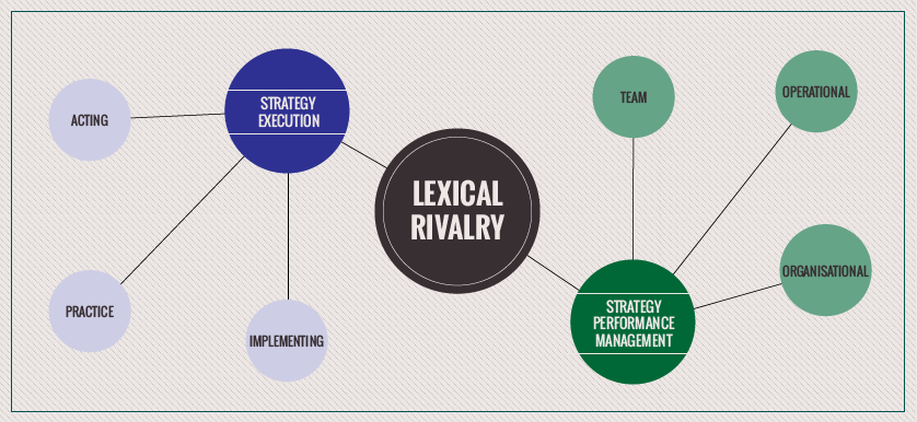 """Lexical rivalry: """"Strategy Execution"""" versus """"Strategic Performance Management"""""""