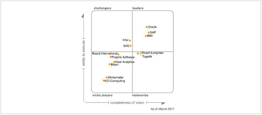 2011 Magic Quadrant for Corporate Performance Management Suites