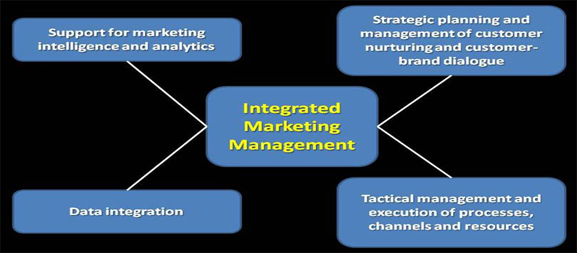 Marketing - Performance Management
