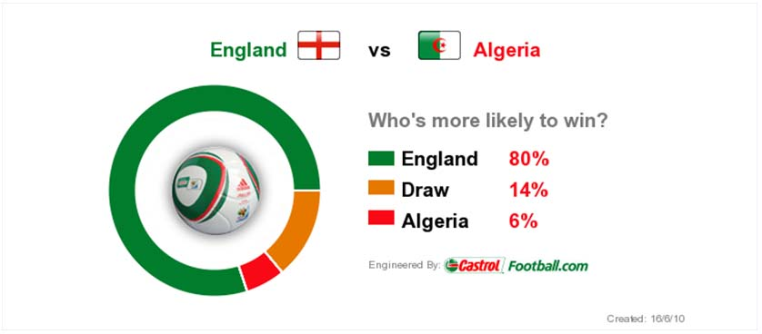 Match Predictor at World Cup