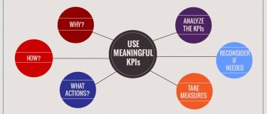 Using meaningful KPIs for measuring performance