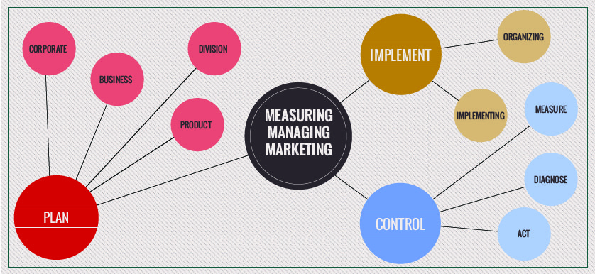 Marketing Performance Management Measurement