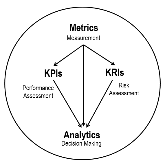 Difference between KPIs and KRIs