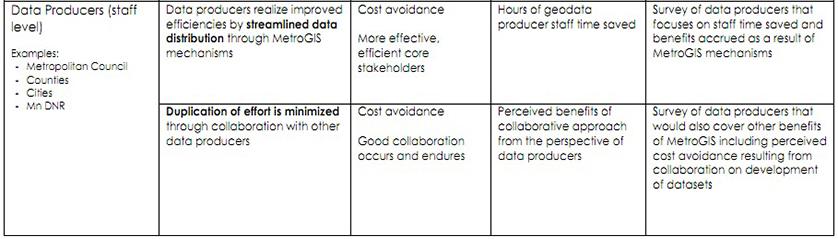 Performance measurement MetroGIS
