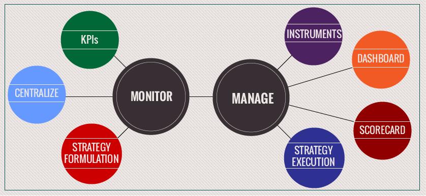 Performance Monitoring vs Performance Management