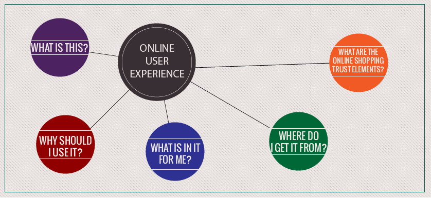 Online User Experience-03