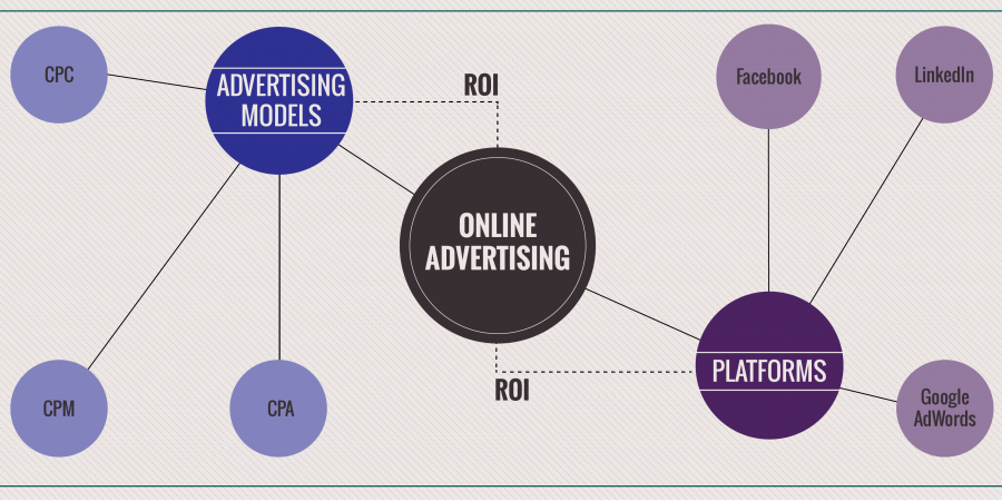 Online Advertising. What platform should I use, when and why?