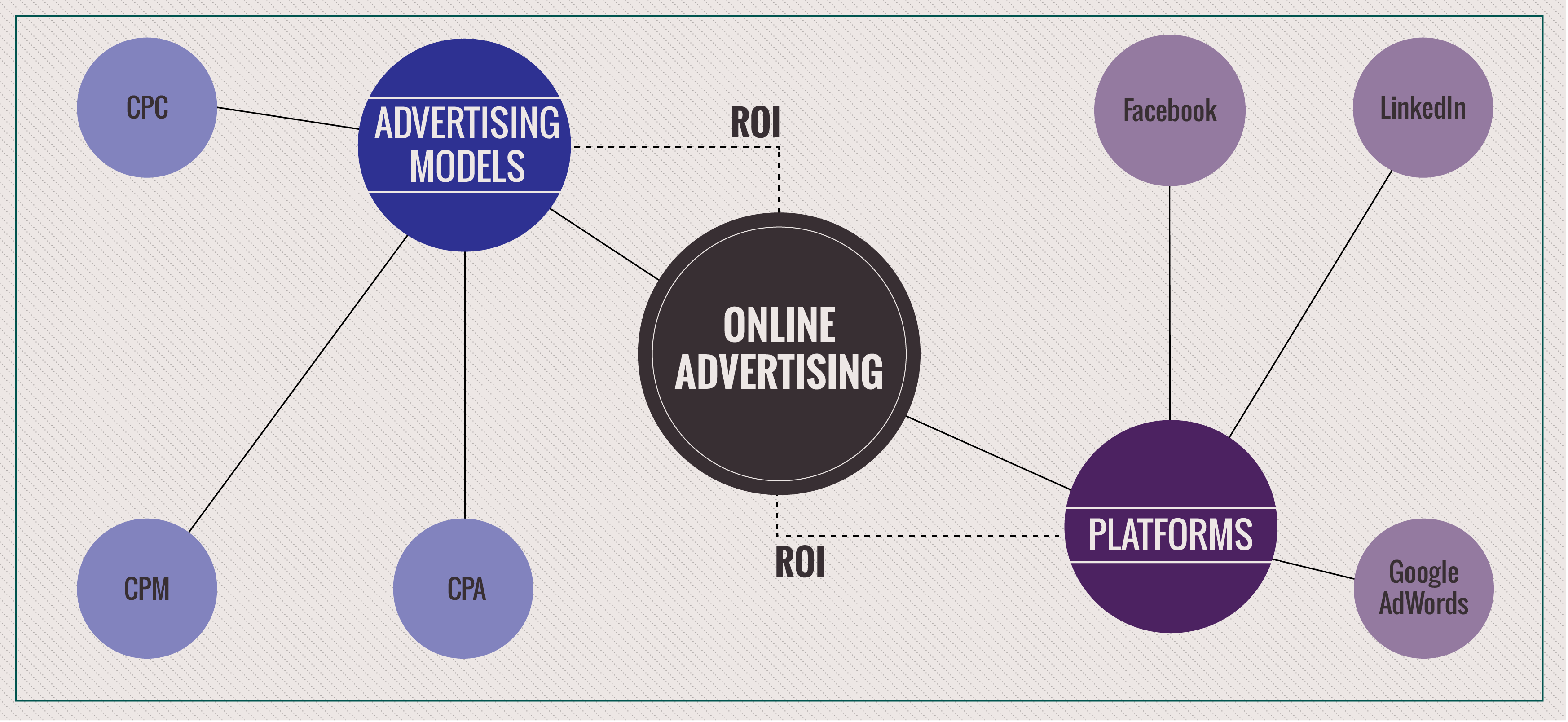Online advertising performance
