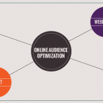 Online Audience Optimization – The mobile user's perspective