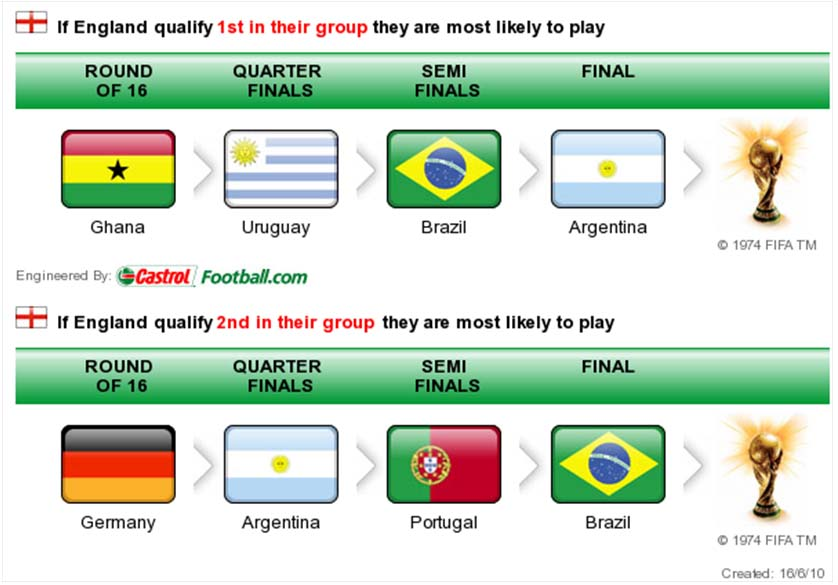 Opponent Predictor at World Cup