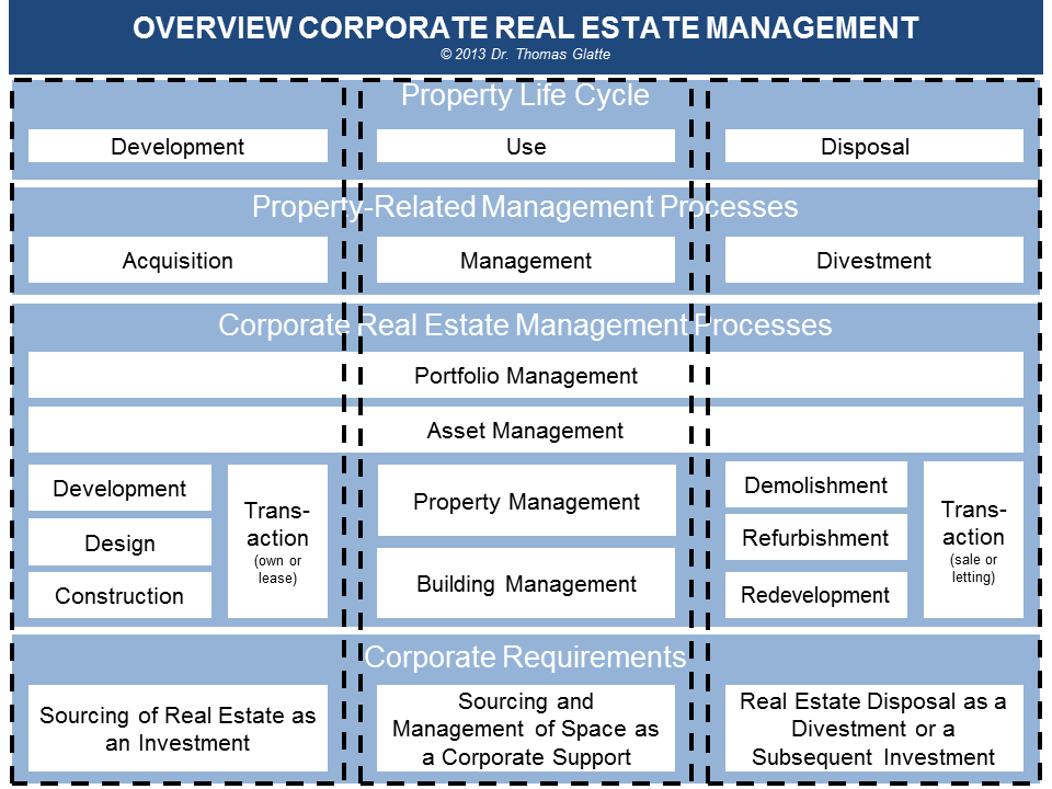 Corporate real estate and performance management