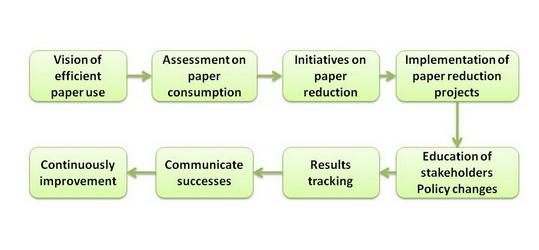 efficient paper use