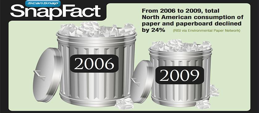 Environmental KPIs