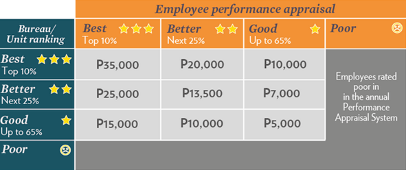 Performance Based Bonus – Philippines