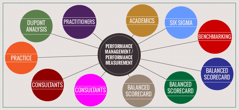 Linking Performance Measurement and Management