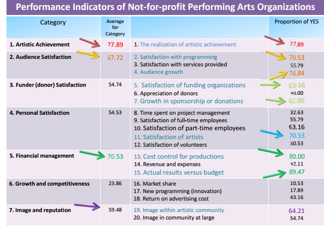 Performance Magazine Performance Management In A Creative