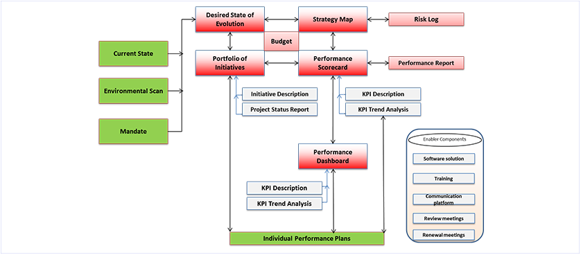 Performance Management Architecture System
