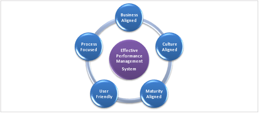 Performance Management for Small and Medium Sized Enterprises