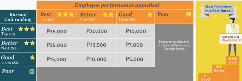 performance appraisal and reward system