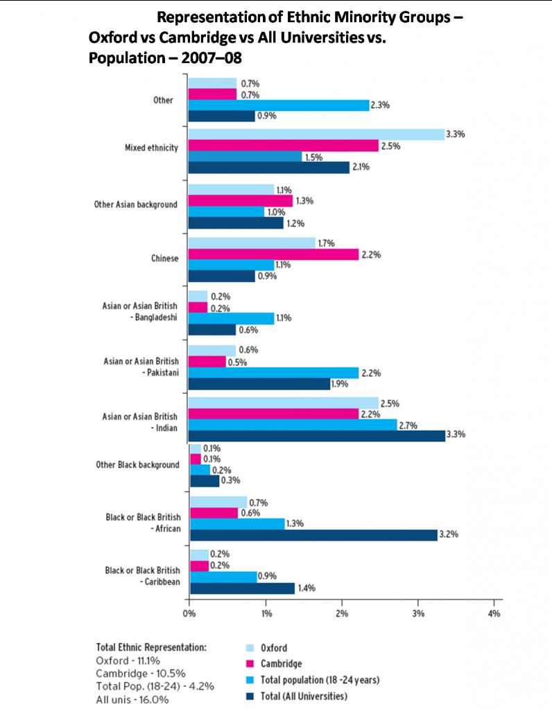 Monitoring ethnic representation in universities