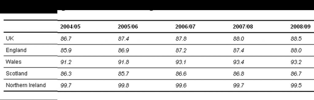 Higher education KPI