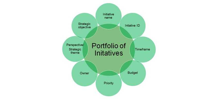 Portfolio of Initiatives