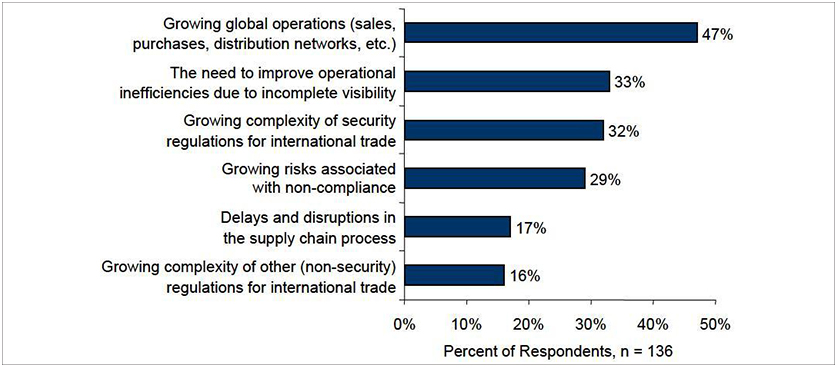 Global Trade Management maturity model for