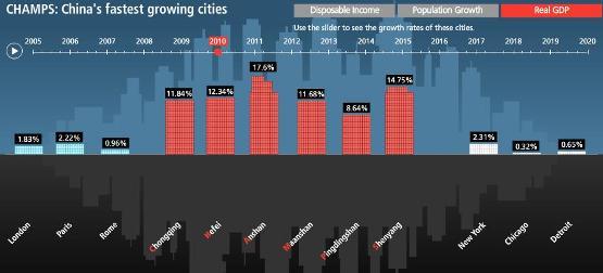 China Economic KPIs