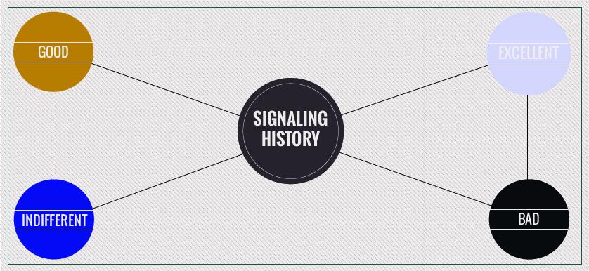 Signaling Scorecards