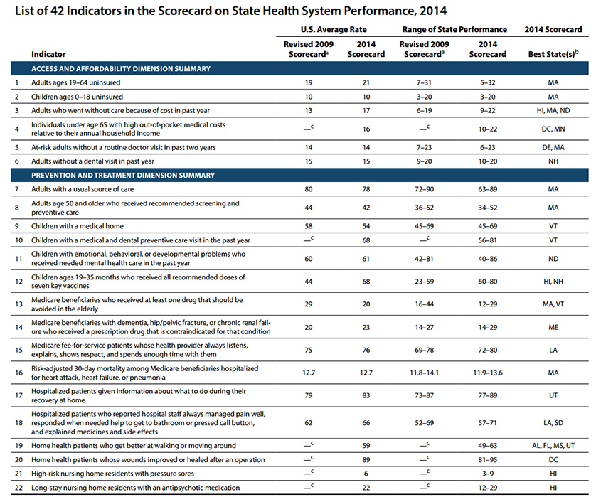 Performance Magazine Reporting state healthcare system performance ...