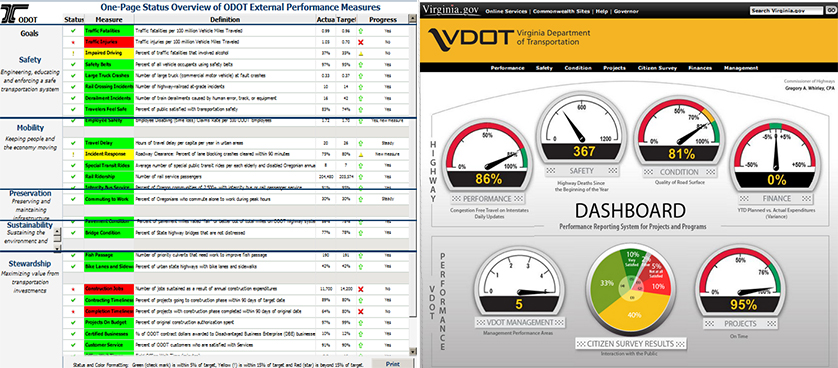 difference between a Scorecard and Dashboard