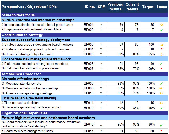 kpi measurement template - performance magazine measuring non executive board