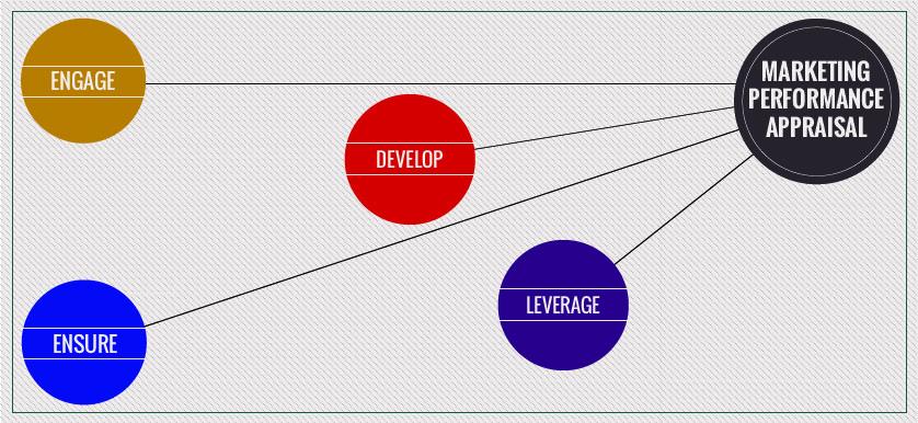 performance measurement metrics marketing