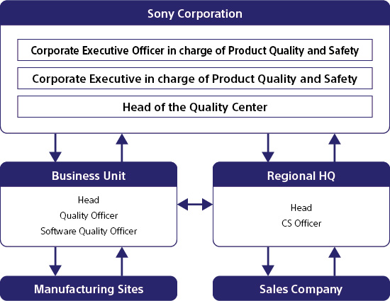 sony tqm A good example of tqm implementation is given by sony, as it has recently  reconfigured its quality management system by reviewing specific.