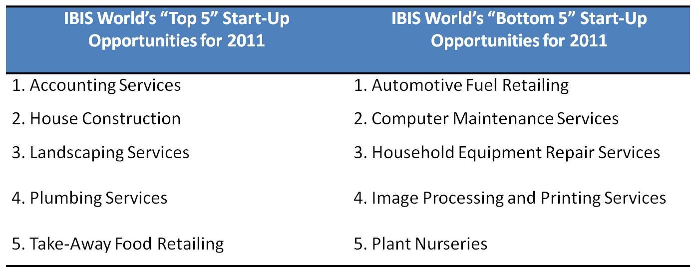 Industry KPIs