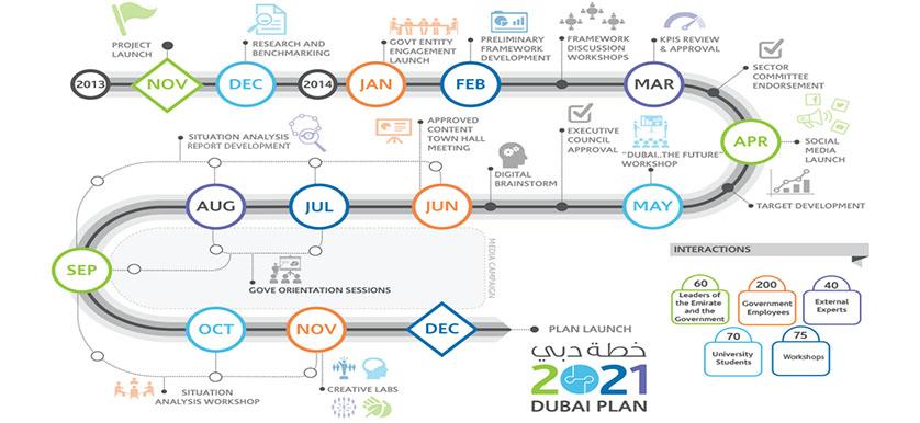 Dubai Strategic Plan 2021