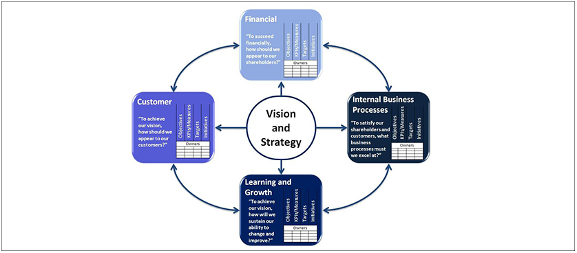 Strategy Execution Balanced Scorecard