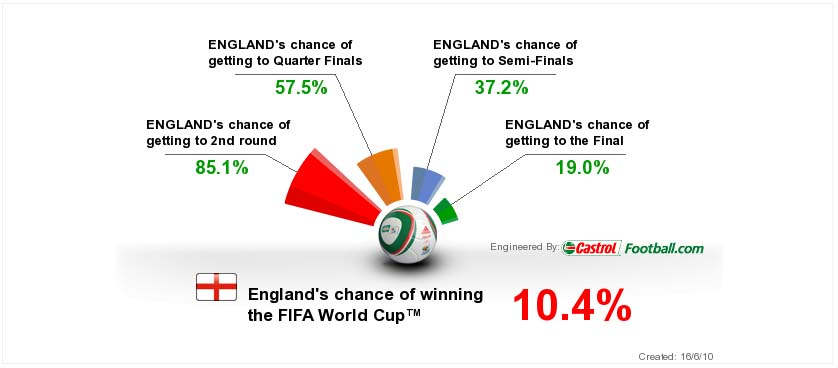 Success Predictor at World Cup