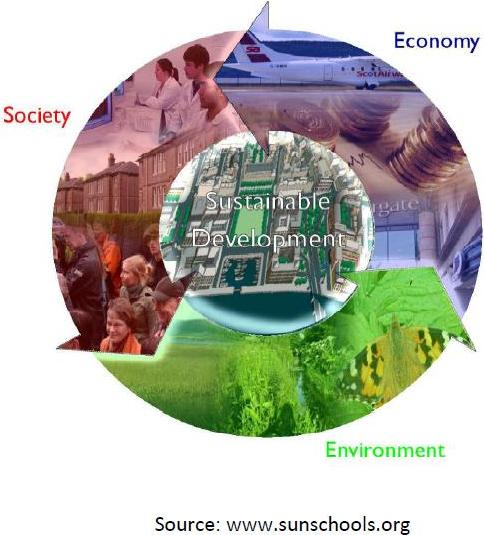 Sustainability Performance Management software