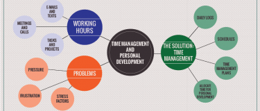 Time management and personal development – a balancing act