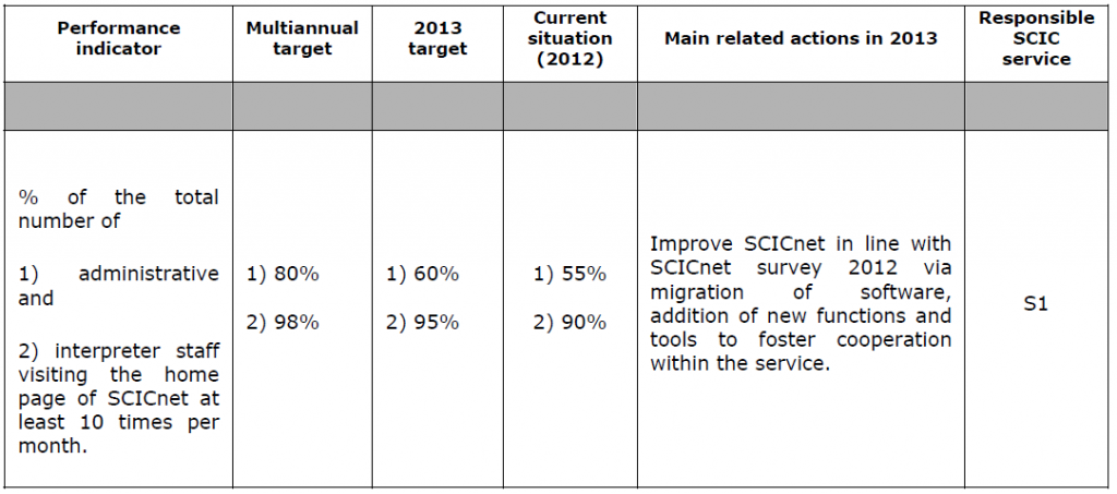Interpretation KPIs