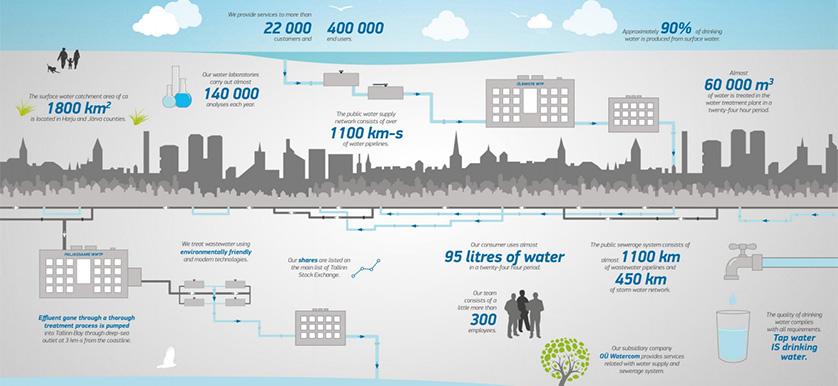 CSR Tallinna Vesi
